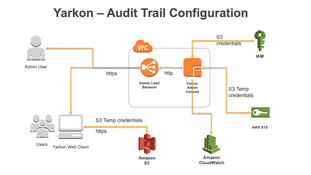 Audit Trail Architecture
