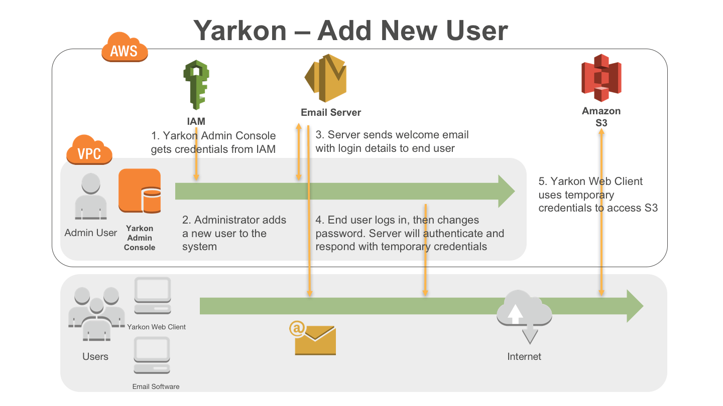 Yarkon - A web based browser for Amazon S3